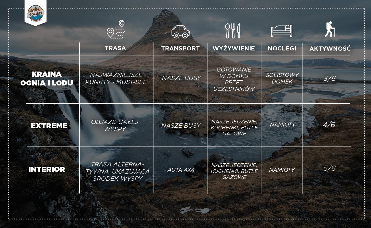 Trzy oblicza Islandii - Kraina Ognia i Lodu dla każdego 3